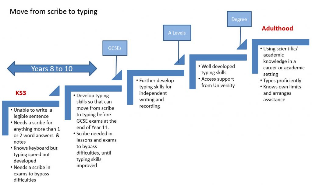 Steps to show how a dyslexic learner can move from using a scribe to typing independently